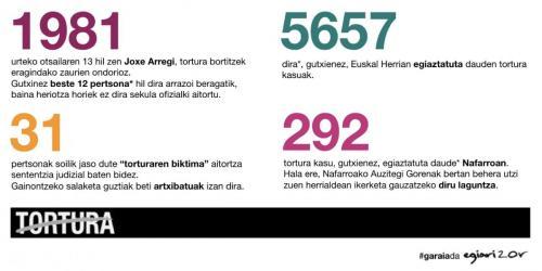 Euskal Memoria tortura datuak