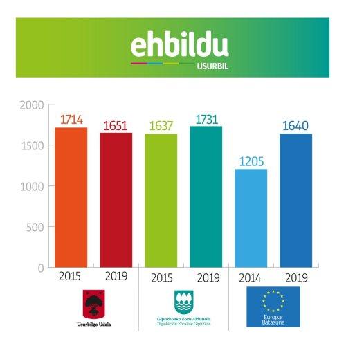 EHBilduUsurbil1