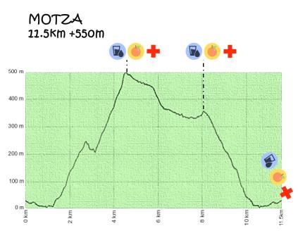Uxue trail motza