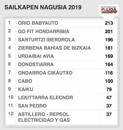Liga2019